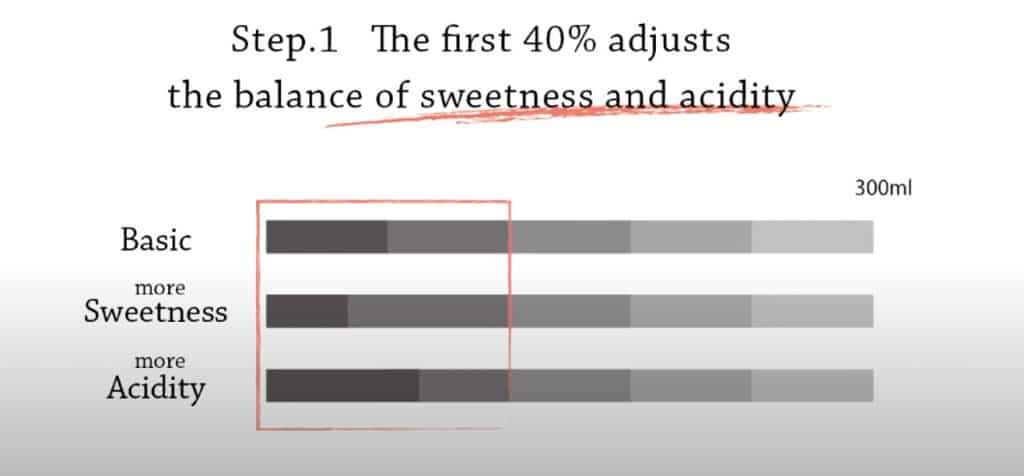 4 6 pour over method 1st phrase