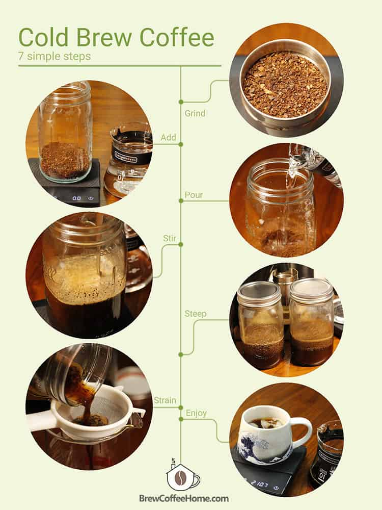 cold brew instruction infographic