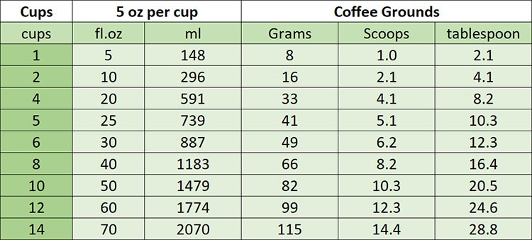 how-much-coffee-per-cup-of-coffee-5-oz