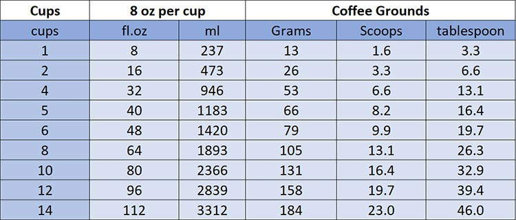 how-much-coffee-per-cup-of-coffee-8-oz